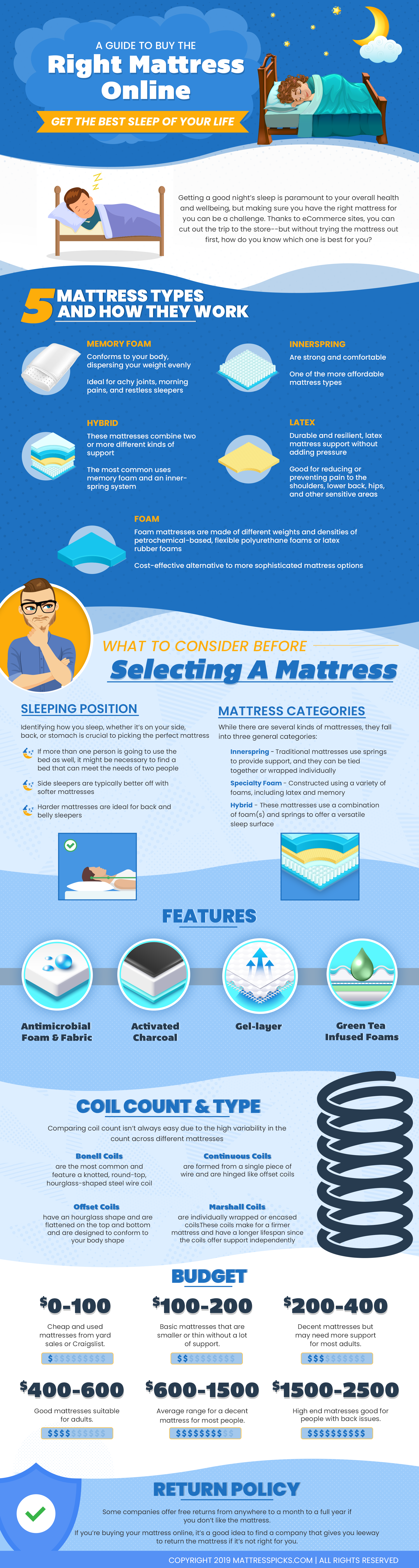 Ultimate Guide to Buy the Right Mattress Online Infographic